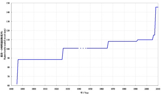 Figure 1     Record hourly rainfall record at the Hong Kong Observatory Headquarters, 1884-1939 and 1947-2010.