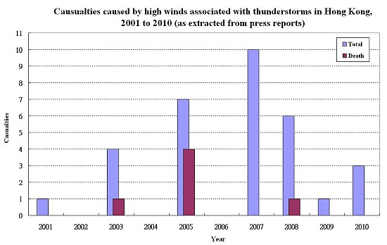 Figure 2     Casualties caused by high winds associated with thunderstorms in Hong Kong, 2001 to 2010 (as extracted from press reports)