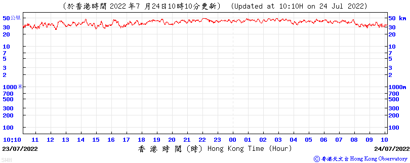 24-hour Time Series of Visibility at Sai Wan Hol