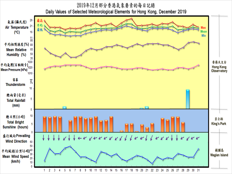 daily values of selected meteorological elements for HK for December 2019