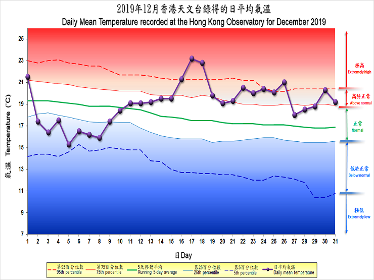 The percentile map of mean temperature of December 2019