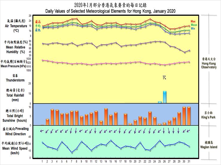 圖像展示二零二零年一月部分香港氣象要素的每日記錄