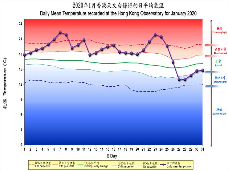 圖像展示二零二零年一月香港天文台錄得的日平均氣溫