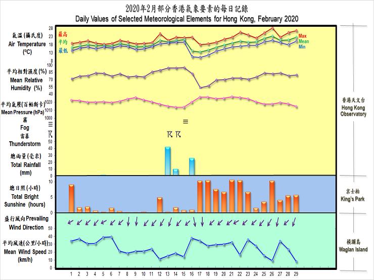 圖像展示二零二零年二月部分香港氣象要素的每日記錄