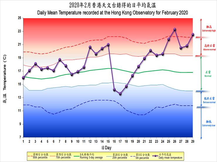 圖像展示二零二零年二月香港天文台錄得的日平均氣溫