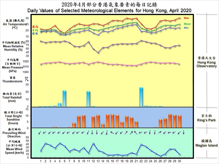 圖像展示二零二零年四月部分香港氣象要素的每日記錄
