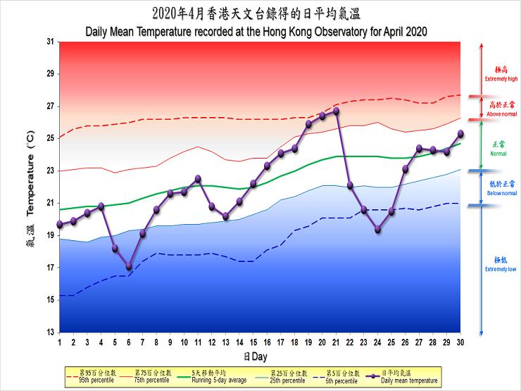 圖像展示二零二零年四月香港天文台錄得的日平均氣溫