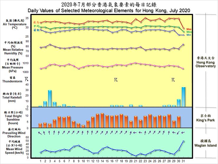 圖像展示二零二零年七月部分香港氣象要素的每日記錄