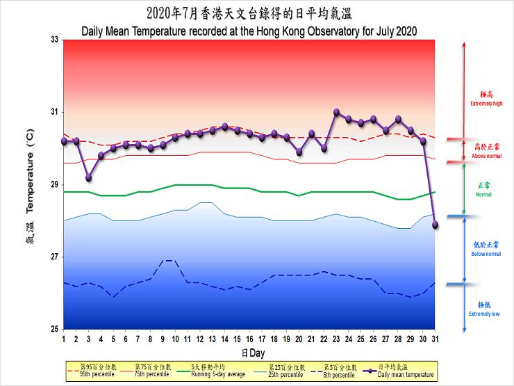 圖像展示二零二零年七月香港天文台錄得的日平均氣溫