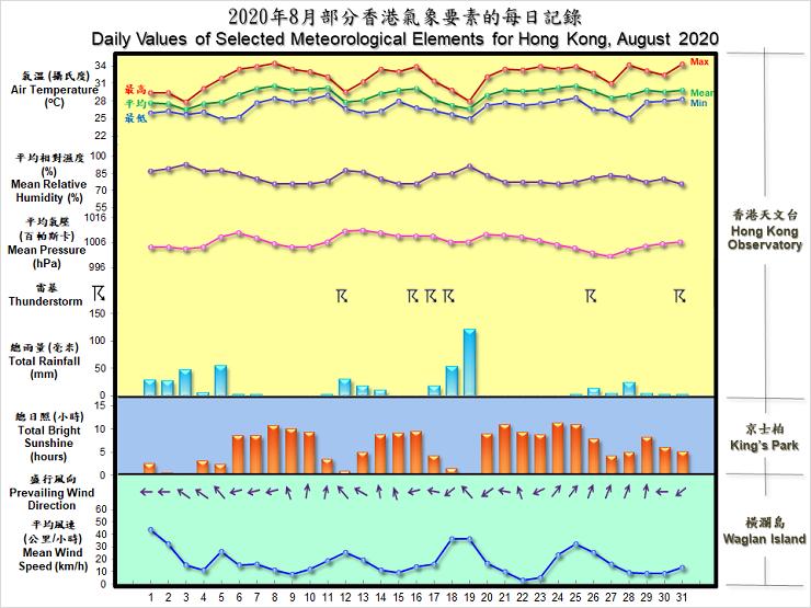 圖像展示二零二零年八月部分香港氣象要素的每日記錄