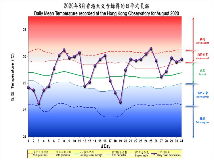 圖像展示二零二零年八月香港天文台錄得的日平均氣溫