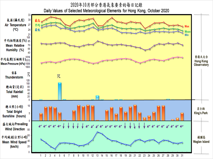 daily values of selected meteorological elements for HK for October 2020