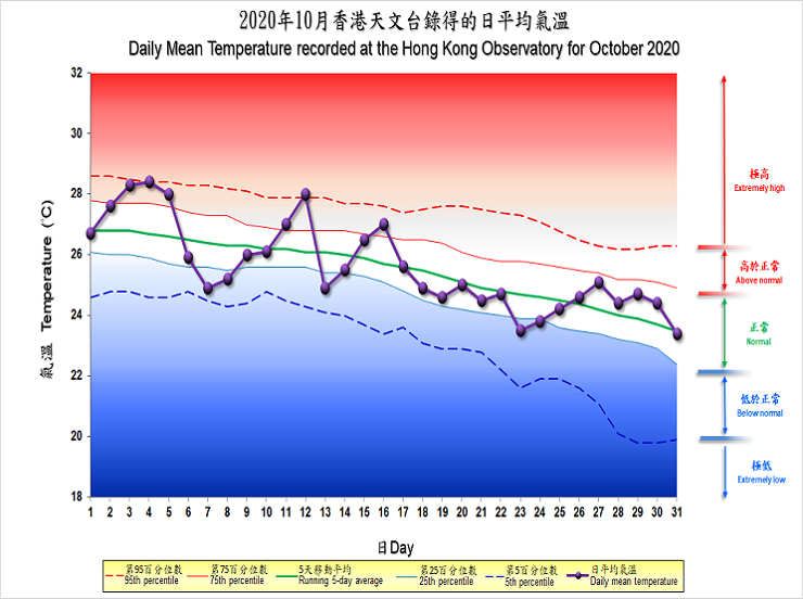The percentile map of mean temperature of October 2020