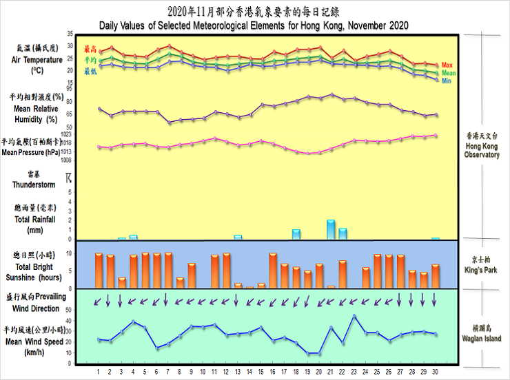 daily values of selected meteorological elements for HK for November 2020