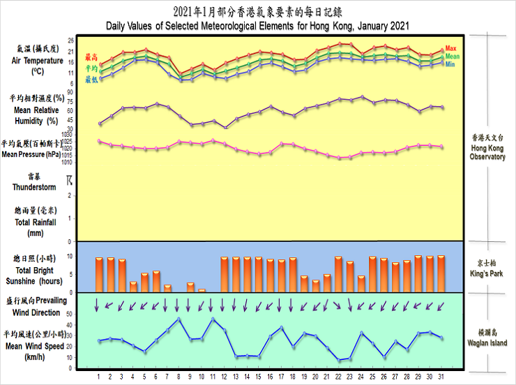 圖像展示二零二一年一月部分香港氣象要素的每日記錄
