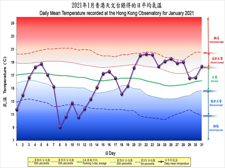 圖像展示二零二一年一月香港天文台錄得的日平均氣溫