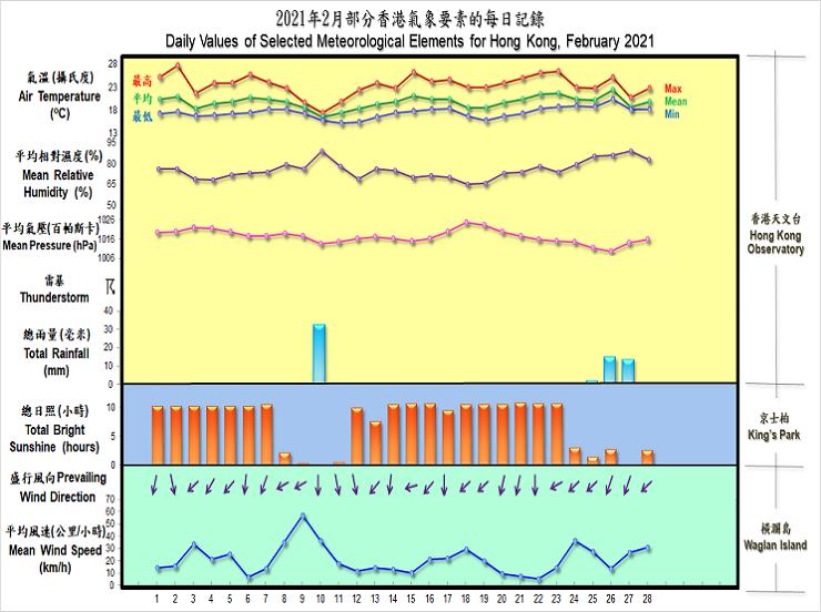 圖像展示二零二一年二月部分香港氣象要素的每日記錄