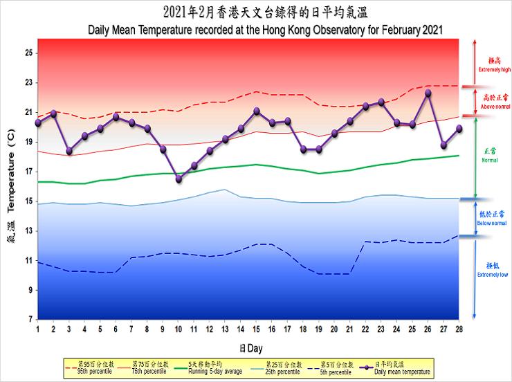 圖像展示二零二一年二月香港天文台錄得的日平均氣溫