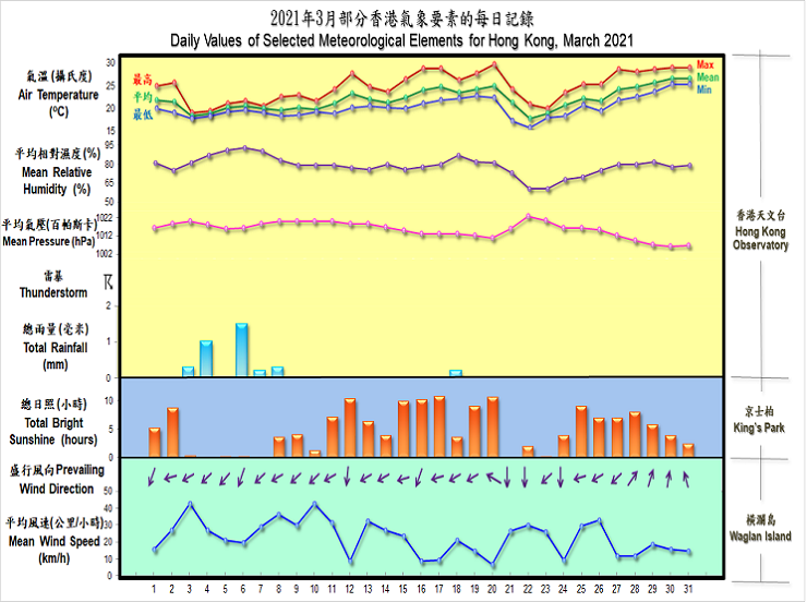 daily values of selected meteorological elements for HK for March 2021