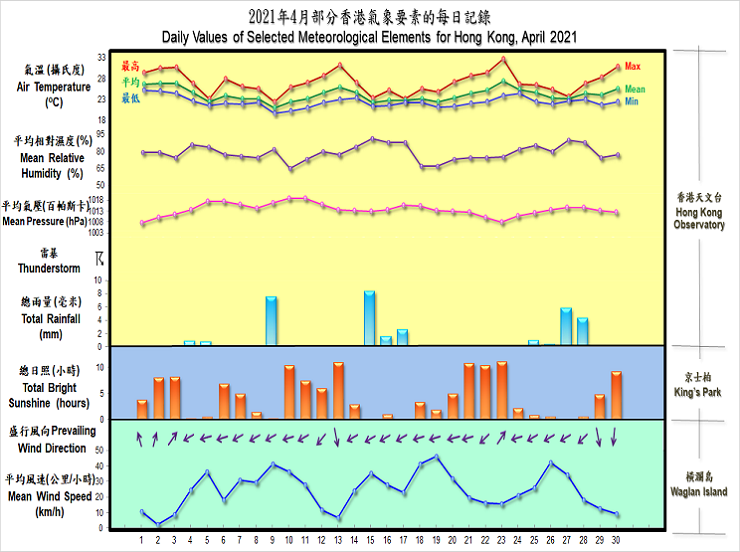 daily values of selected meteorological elements for HK for April 2021