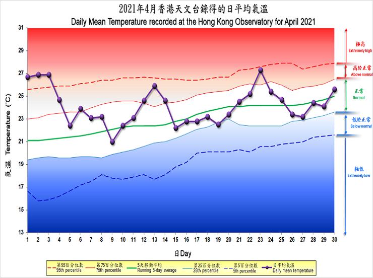 圖像展示二零二一年四月香港天文台錄得的日平均氣溫