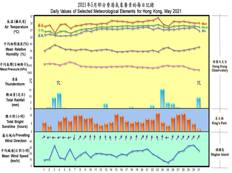 圖像展示二零二一年五月部分香港氣象要素的每日記錄