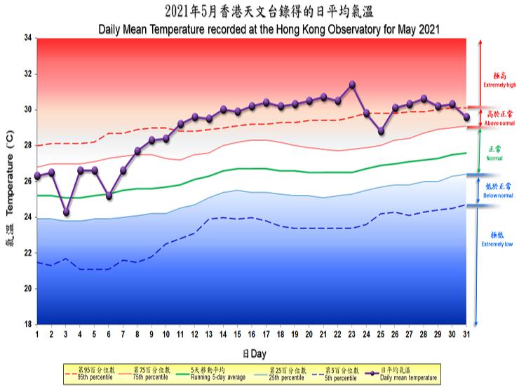 圖像展示二零二一年五月香港天文台錄得的日平均氣溫