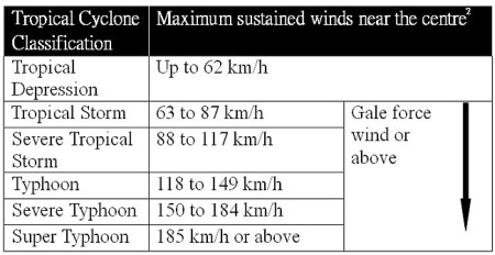 Tropical Cyclone Classification Table.
