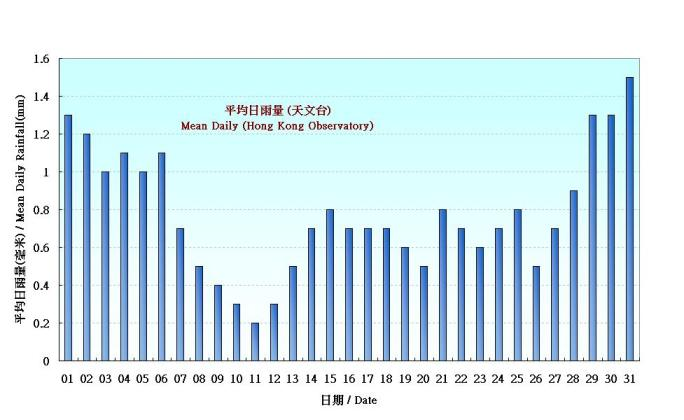 Figure 4. Figure 3. Daily Normals mean daily rainfall at January (1961-1990)