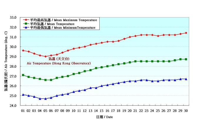 Figure 2. Daily Normals air temperature at June (1961-1990)
