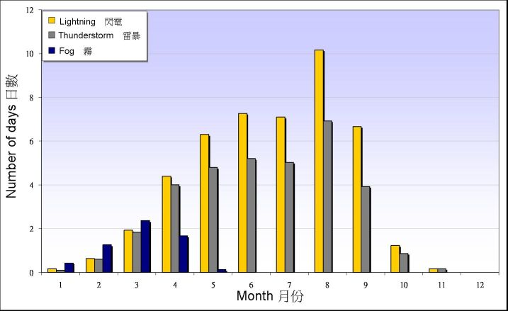 Figure 3. Monthly mean numbers of days with lightning, thunderstorm and fog reported at the Observatory between 1961-1990