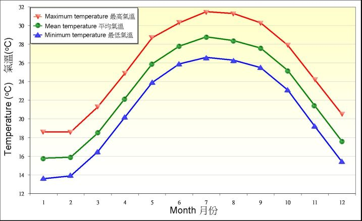 Figure 4. Monthly means of daily maximum, mean and minimum temperature recorded at the Observatory between 1961-1990