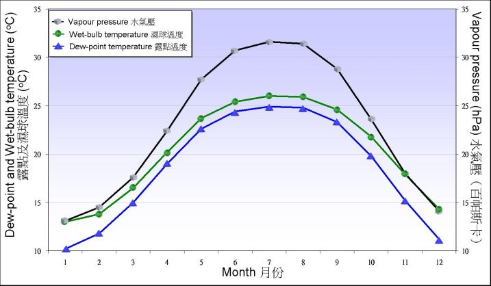 Figure 5.2. Monthly means of dew point temperature, web-bulb temperature and vapour pressure recorded at the Observatory between 1961-1990