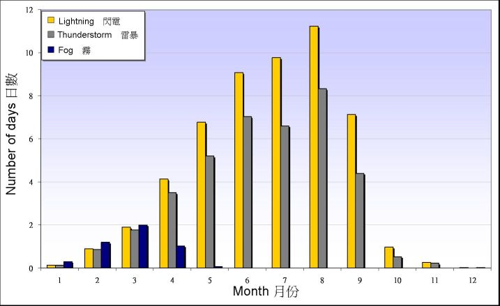 Figure 3. Monthly mean numbers of days with lightning, thunderstorm and fog reported at the Observatory between 1981-2010