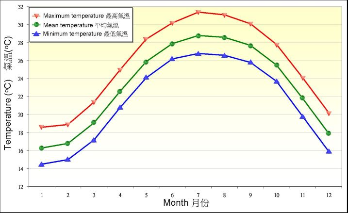 Figure 4. Monthly means of daily maximum, mean and minimum temperature recorded at the Observatory between 1981-2010
