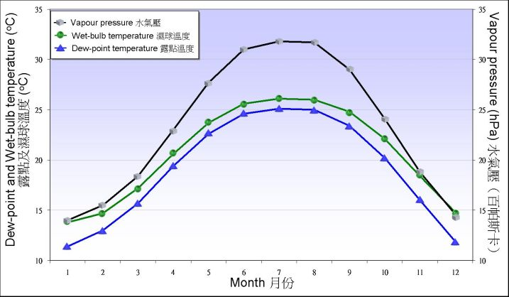 Figure 5.2. Monthly means of dew point temperature, web-bulb temperature and vapour pressure recorded at the Observatory between 1981-2010