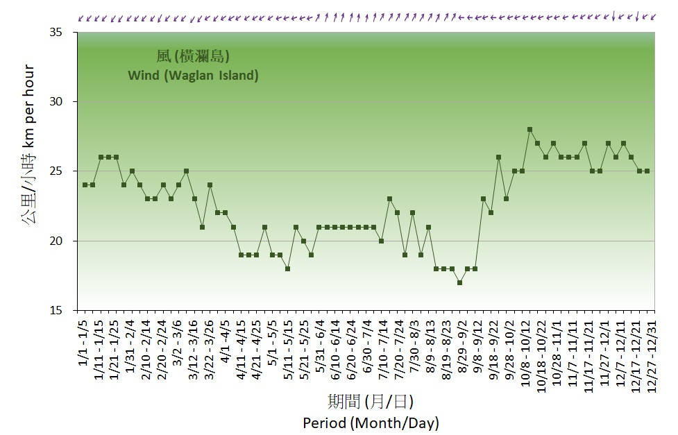 Figure 7. 5-Day normals of wind recorded at the Waglan Island (1991-2020)