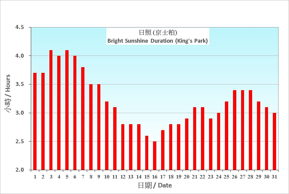 Figure 6. Daily Normals mean daily Bright Sunshine Duration at March (1991-2020)