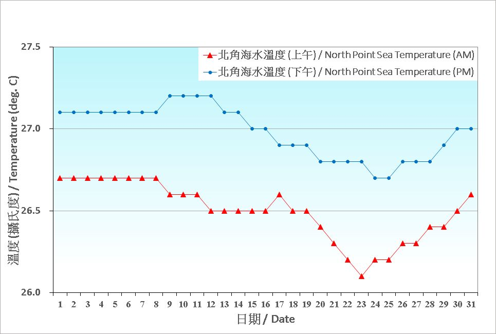 Figure 8. Daily Normals mean sea temperature at July (1991-2020)