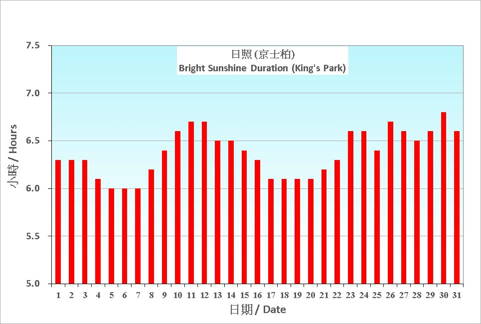 Figure 6. Daily Normals mean daily Bright Sunshine Duration at July (1991-2020)