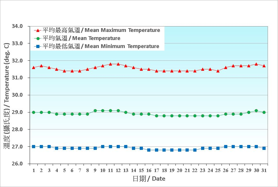 Figure 2. Daily Normals air temperature at July (1991-2020)