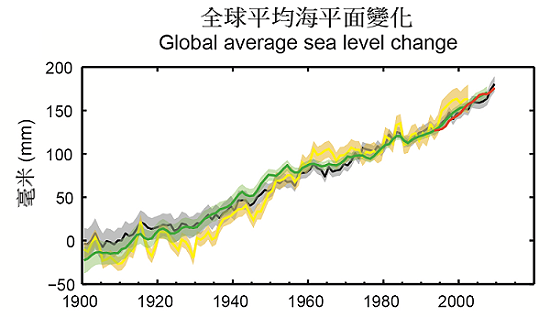 Observed changes in global average sea level