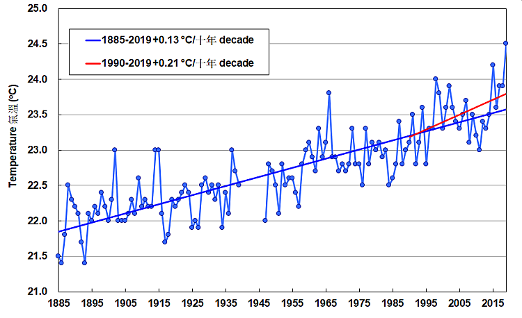 Annual mean temperature recorded at the Hong Kong Observatory Headquarters (1885-2019). Data are not available from 1940 to 1946.