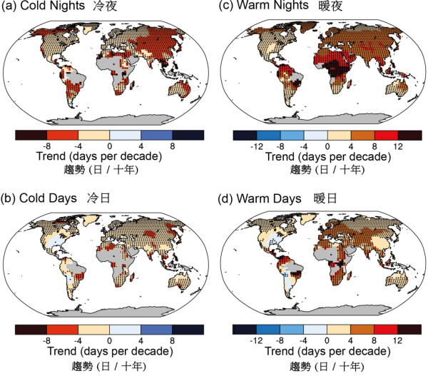 Long-term trend of annual numbers of cold nights, cold days, warm nights and warm days