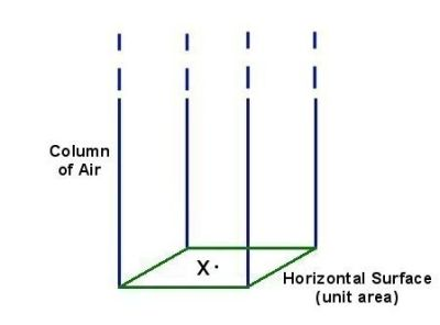 The pressure at point X is the weight of the column of air above the horizontal surface of unit area.