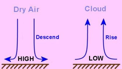 Air descends in high pressure area and rises in low pressure area.