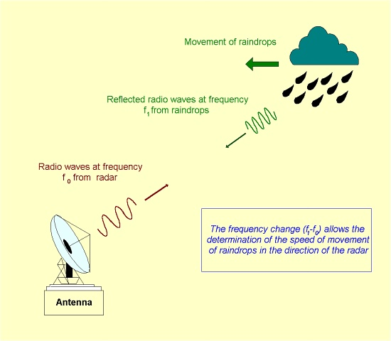 Working principle of a Doppler weather radar