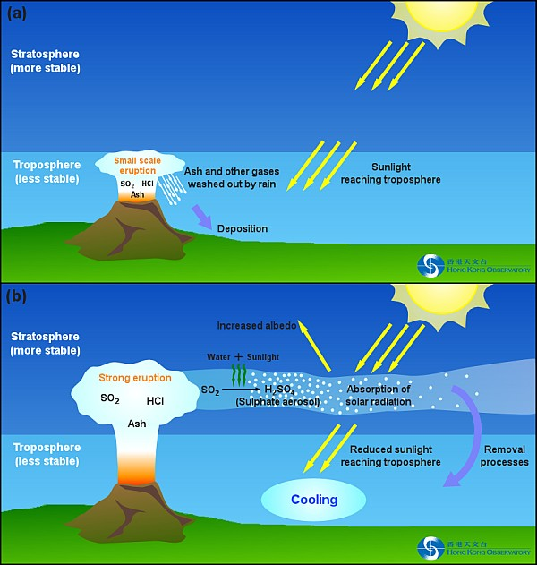 Figure 2     Simplified diagrams showing the effect on the atmosphere by (a) small scale eruption and (b) strong volcanic eruption.