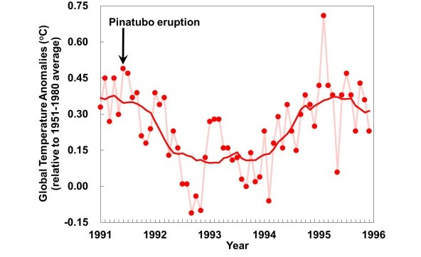 Figure 3     Global average temperature variation from 1991 to 1996 (monthly data from Goddard Institute for Space Studies, NASA). Dark red line represents 13-month smoothing average.