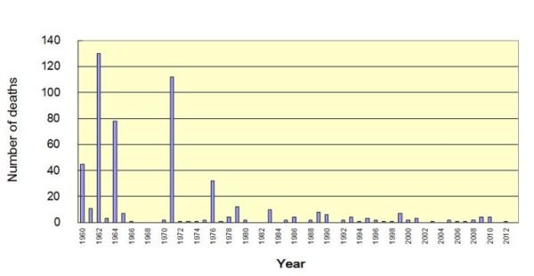Figure 1. Casualties caused by tropical cyclones affecting Hong Kong during 1960-2012.